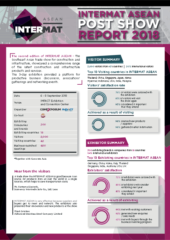 Post Show Report INTERMAT ASEAN 2018